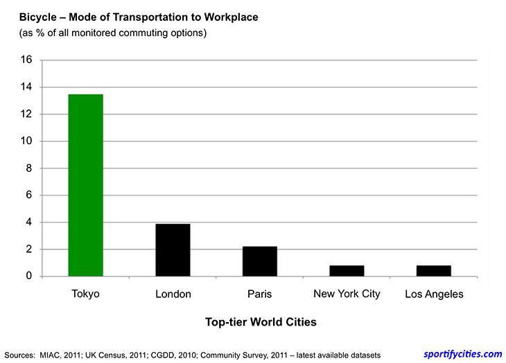 figure_worldcities