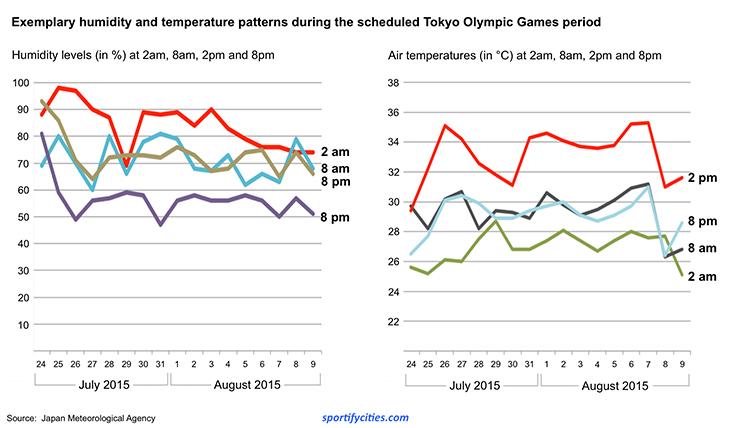 tokyo_humiditytemperature2015