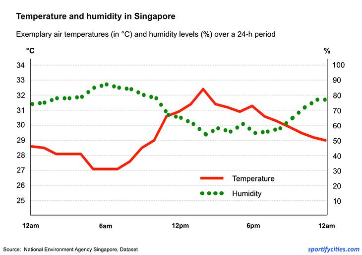 temp_humid_singapore
