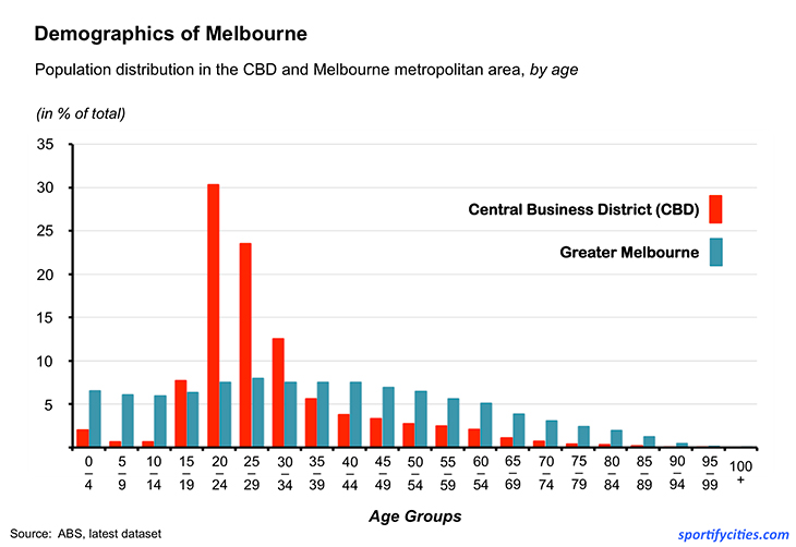 demographicsmelbourne