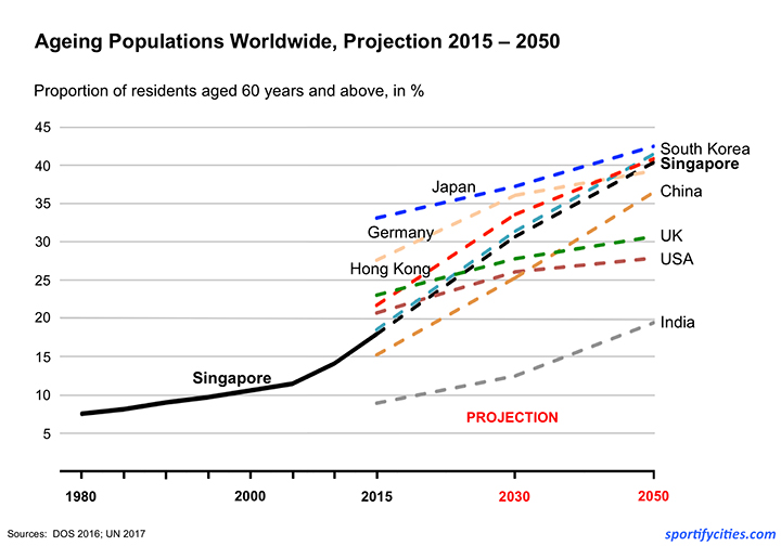 AgeingPopulation