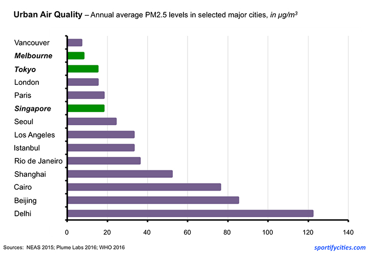 Chart_AirPollution_MajorCities