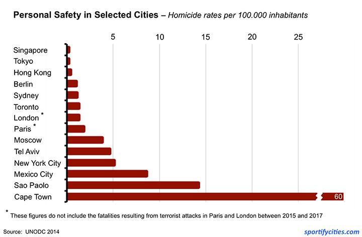 Chart_Crime