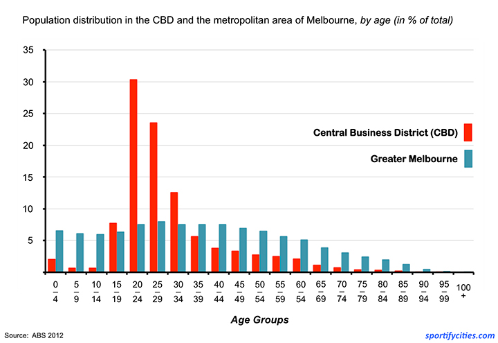 Chart_Demographics_Melbourne