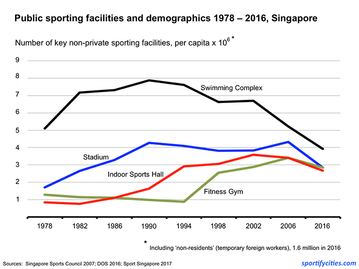 SportsFacilities1978_2016_PerCapita