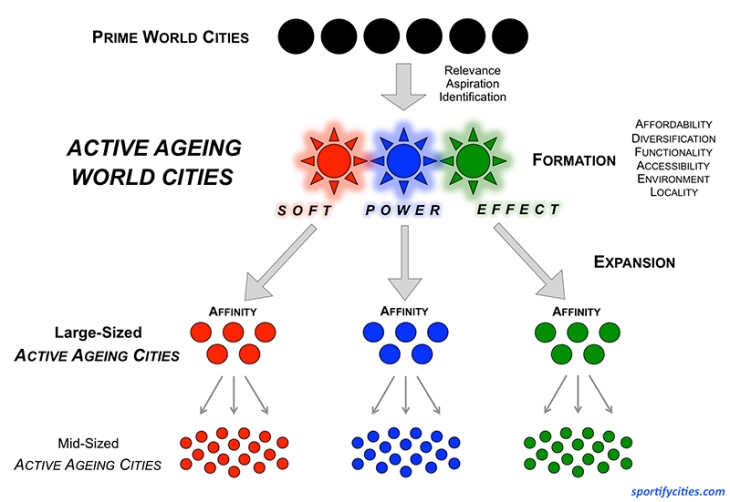 ActiveAgeingWorldCities