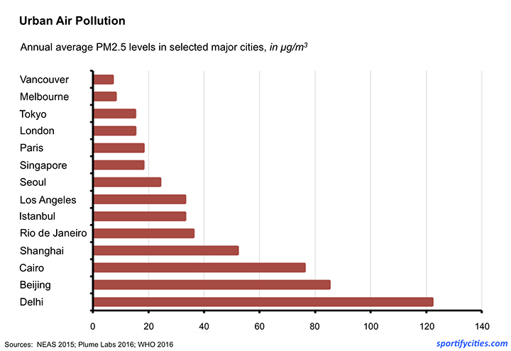 AirPollution_Cities