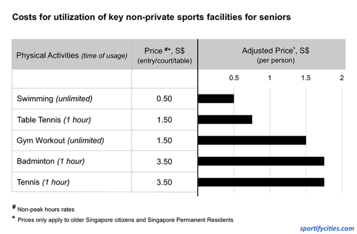 EntryPrices_Singapore_Seniors