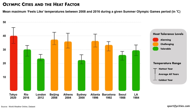 Olympic Cities Feels Like Temperatures 2008 - 2016